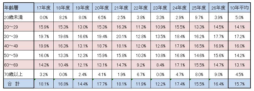 1次試験年齢別合格率
