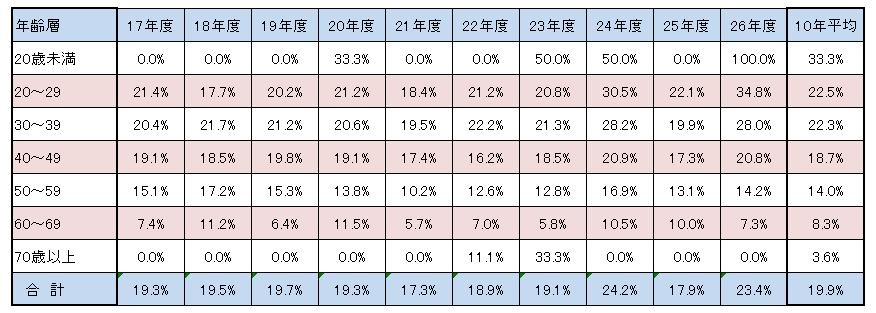 2次試験年齢別合格率