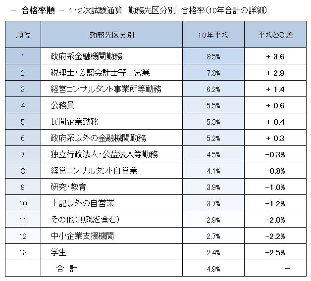 勤務先別合格率順位(1次・2次試験通算)