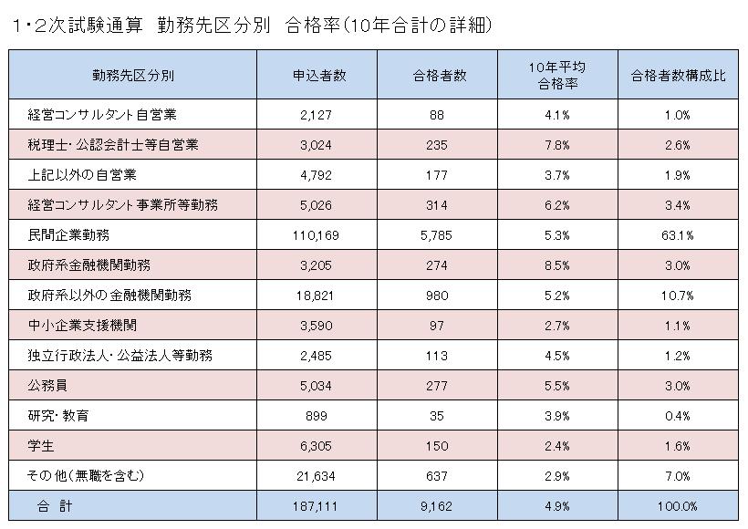 勤務先区分別合格率(1・2次試験通算)