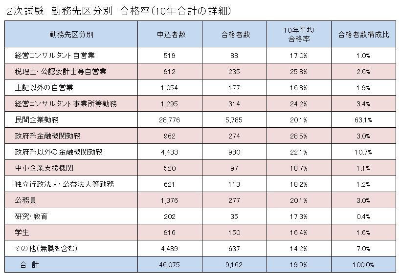 勤務先区分別合格率(2次試験)