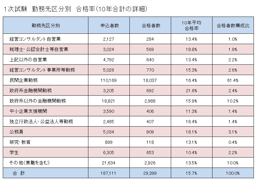 勤務先区分別合格率(1次試験)