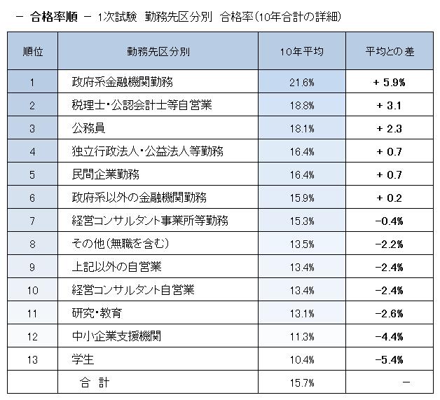 勤務先別合格率順位(1次試験)