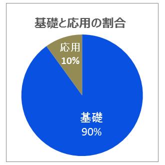 9割のグラフ