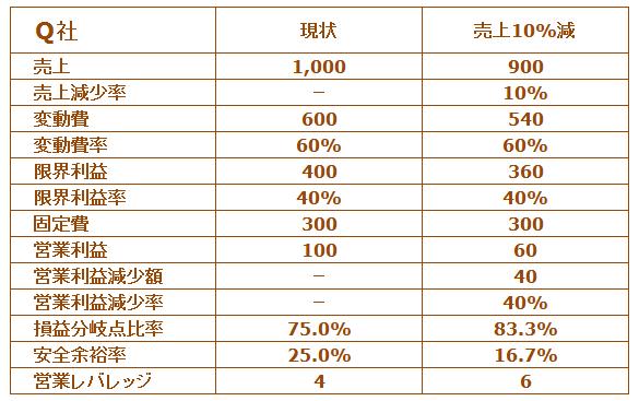 中小企業診断士試験営業レバレッジQ社PL