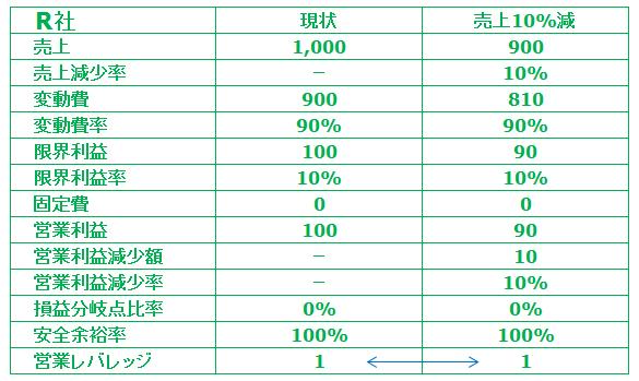 中小企業診断士試験営業レバレッジR社PL
