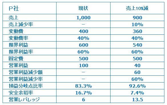 中小企業診断士試験営業レバレッジP社PL