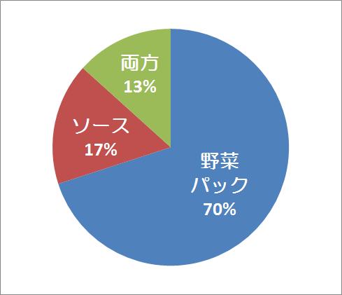 中小企業診断士試験2次事例Ⅲ野菜・ソース選択(全体)
