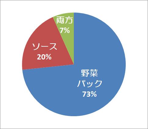 中小企業診断士試験2次事例Ⅲ野菜・ソース選択(合格)